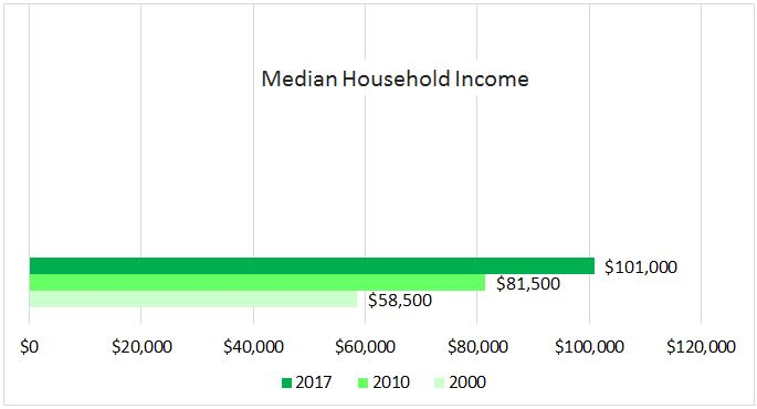 West Loop Household Income